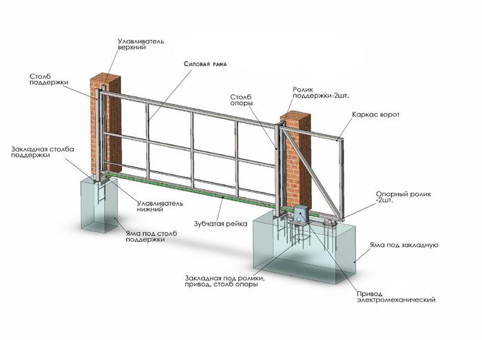 Схема консольных откатных